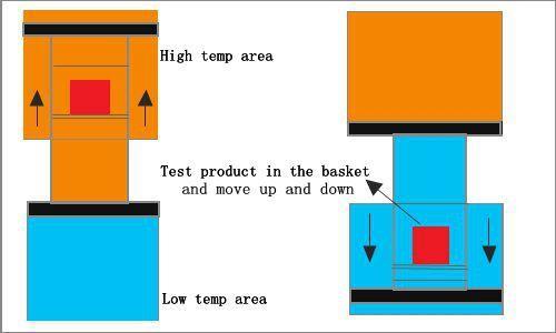 东莞元耀:哪些因素会影响冷热冲击试验箱的均匀度